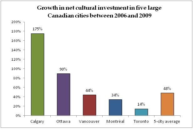 Report Municipal Cultural Investment In Five Large